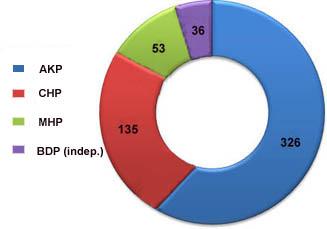 Aumenta el respaldo al partido AKP entre los turcos, cae el CHP