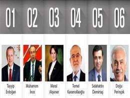 Elecciones candidatos presidencia turquia