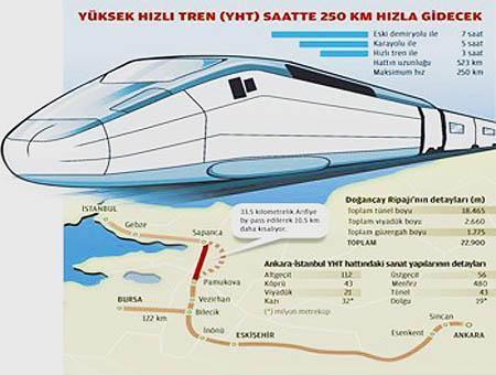 Proyecto alta velocidad turquia